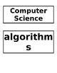 K-2 Word Wall Cards Computer Science Technology VDOE aligned EDITABLE