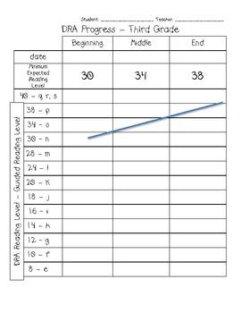 K-3 DRA Individual Student Graphs