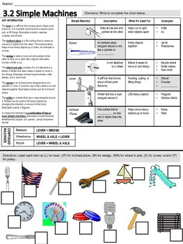 K-3 Science SOL Review