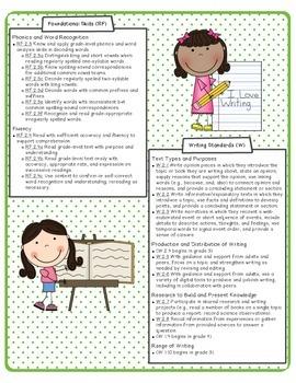 Common Core ELA & Math Standards K - 5  Bundled Set of Reference Sheets