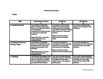 K-5 Throwing and Catching Rubric Bundle