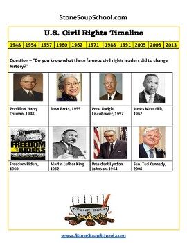 K - 5 th Grade US Civil Rights Time-line for Hearing Impaired