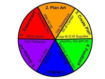 K-5th Grade Art  Mapped Learning Progression