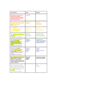 K-6 Quick Pocket Flip of ELA Standards: Color-Coded Differences and Similarities
