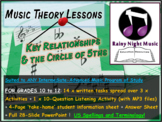 KEY RELATIONS in MUSIC and the CIRCLE of 5THs