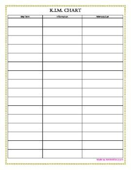 KIM Chart