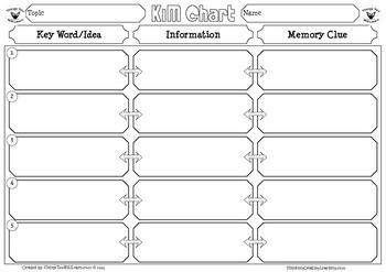 KIM Chart Graphic Organizer Set