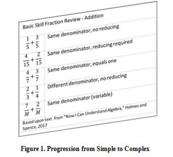 KISS -- Keeping it Simple -- teaching Algebra concepts simply