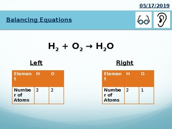KS3/KS4 Chemistry Science Balancing Equations Presentation by Sarah ...