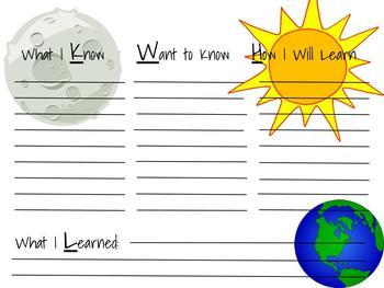 KWHL Sun, Moon, Earth Chart