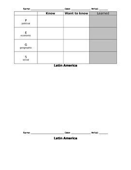 KWL Chart - Latin America