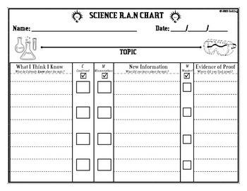 K.W.L Chart R.A.N Chart