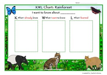 KWL Chart: Rainforest