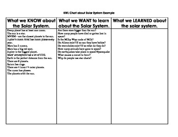 KWL Chart about the Solar System