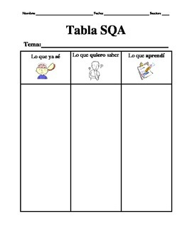 KWL chart/ Tabla SQA- Spanish