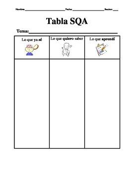 KWL chart/ Tabla SQA- Spanish