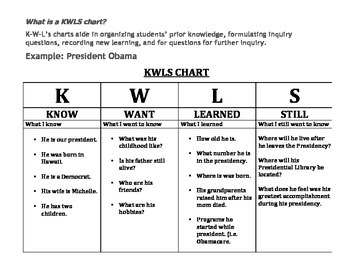 ORGANIZER KWLS: KNOW, WANT TO KNOW, LEARNED, STILL WANT TO LEARN (ALL GRADES)