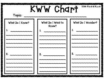 KWW Chart