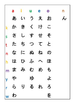 Kana Chart: Display for Hiragana & Katakana