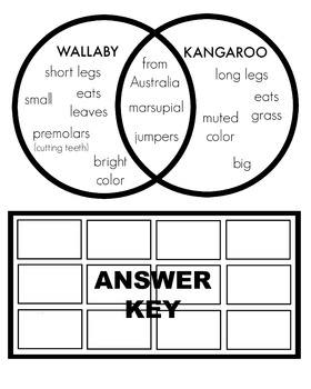 Kangaroos vs wallabies venn diagram cut and paste by the printed paige wallabies venn diagram cut and paste ccuart Choice Image