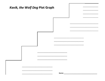 Kavik, the Wolf Dog Plot Graph - Walter Morey