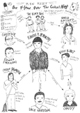 Ken Kesey's 'One Flew Over The Cuckoo's Nest' Character Map