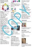 Kentucky Content - Art Review Sheet (memory sheet)