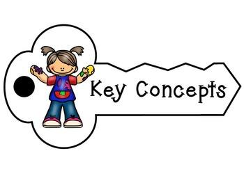 Key Concepts- Art, IB PYP