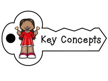 Key Concepts- Music Room, IB PYP