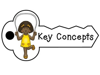 Key Concepts- PE with clip art, IB PYP
