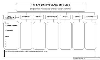 Key Enlightenment Philosophers Impact By Warren S Warriors Tpt
