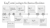 Key Events leading to the American Revolution (Timeline)