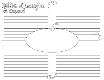 Key Events of the American Revolution (Beginning, Middle, End) Graphic Organizer