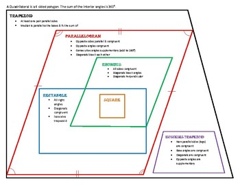 Key Features of Quadrilaterals
