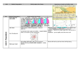 Key Geographic Concepts and Models- APHUG