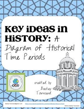 Key Ideas in History Chart