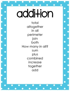 Key Math Words for Addition, Subtraction, Multiplication, and Division