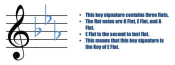 Key Signatures (Handouts, Worksheets, and Slides for Treble and Bass Clefs)