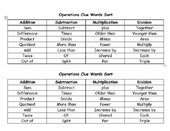 Key Terms for Translating Expressions Foldable (Flippable) with Sort