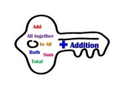Key Word Poster: Addition