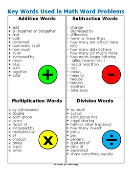 Key Words Used In Math Word... by Mary Rosenberg | Teachers Pay ...