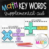 Math Key Words Posters/ Graphic Organizer/ Supplemental Aid!