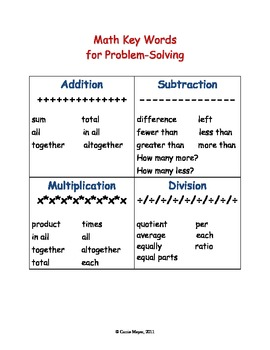 Key Words for Math Problem-Solving Handout