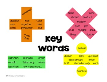 Key Words for Word Problems Poster
