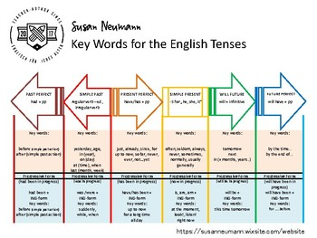 Key words for the english tenses by bzzlingua teachers pay teachers ccuart Images