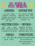 Key Words in Math Problems Poster