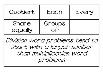 Key Words to Search for in Word Problems Poster