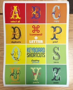 Keyboard Shortcuts (Mac) Tech. Poster [Physical Copy]