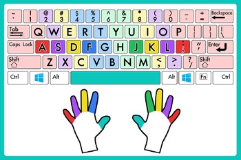 Keyboarding Fingering Poster