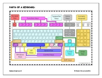 Keyboarding - Parts of a Keyboard